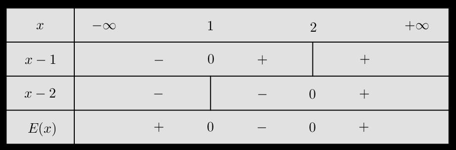 Tableau de signe basique