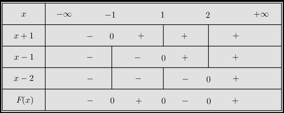 Tableau de signe fonction polynôme