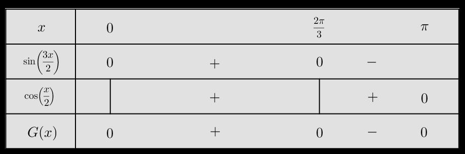 tableau de signe fonction trigonométrique
