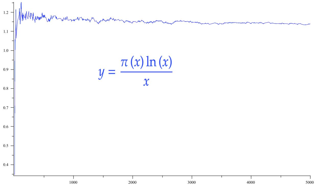 Illustration du théorème des nombres premiers