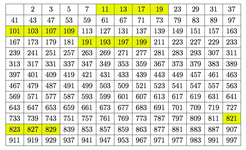 table des nombres premiers jusqu'à 1000